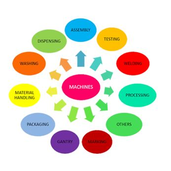 Delight Process Designers &Automation