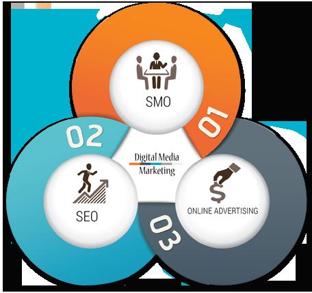 121eGreetings - Social Media & Google Promotion